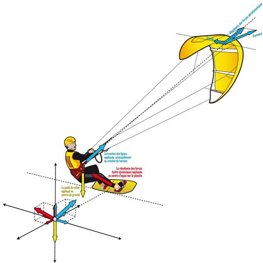 Conseils pour mieux remonter au vent en kite, voici quelques astuces pour perfectionner votre remontée au vent !