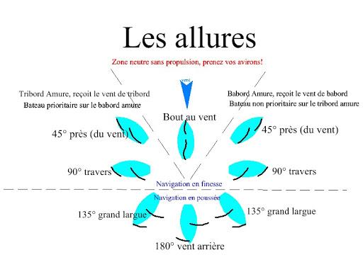 Guide règles de navigation en kite, wing, foil et planche