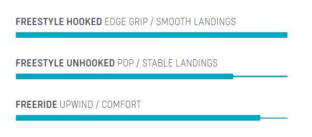 Jaime-SLS-Duotone-Kiteboarding-caractéristiques