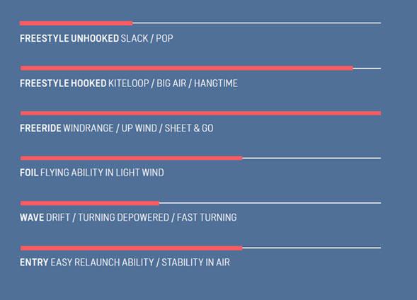 Présentation de l'aile de kitesurf REBEL SLS 2022 de Duotone Kiteboarding