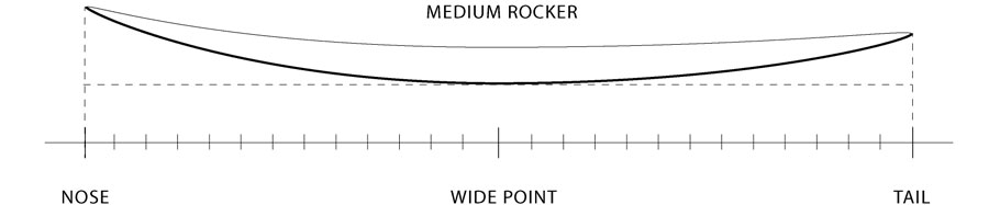 le rocker de la planche à la courbure longitudinale